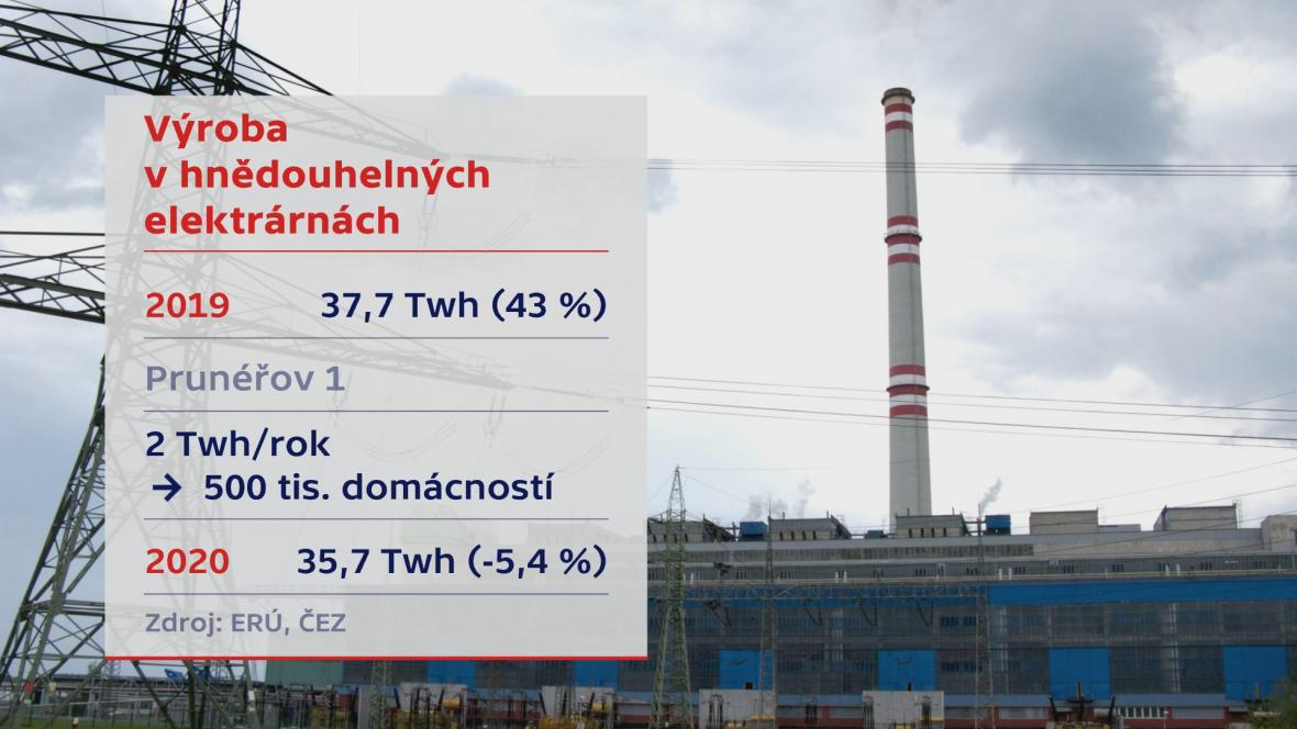 Výroba v hnědouhelných elektrárnách