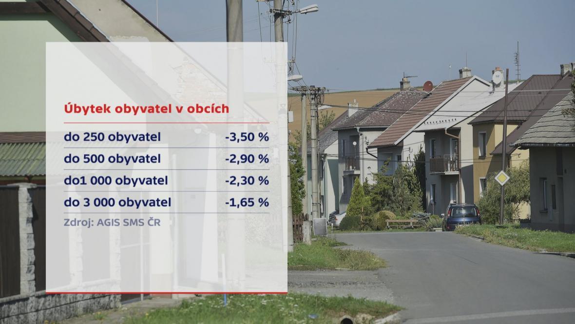 Úbytek obyvatel v obcích