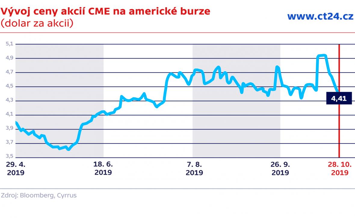 Vývoj ceny akcií CETV na americké burze (dolar za akcii)