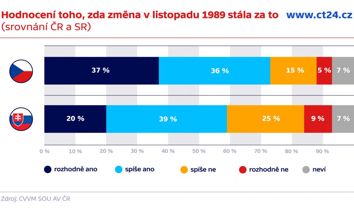 Hodnocení poměrů před listopadem 1989 a dnes (srovnání ČR a SR)