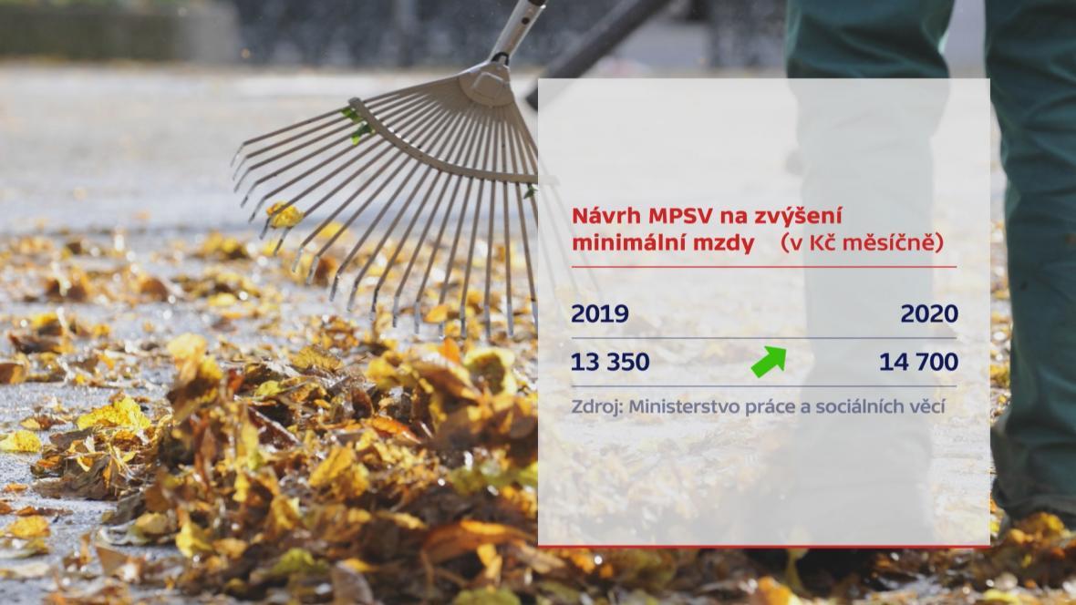 Návrh MPSV na zvýšení minimální mzdy (v Kč měsíčně)