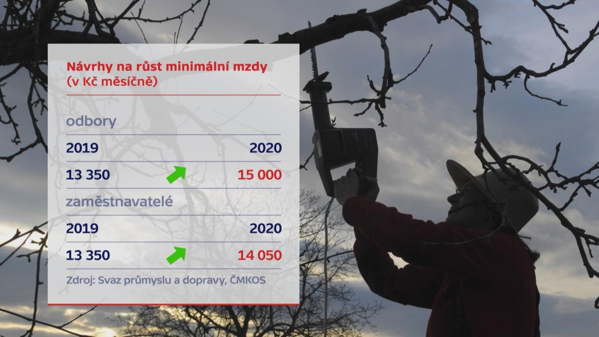 Návrhy na růst minimální mzdy (v Kč měsíčně)