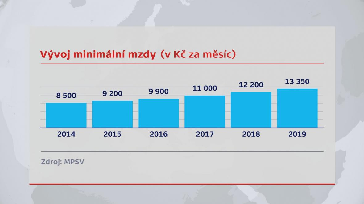 Vývoj minimální mzdy (v Kč za měsíc)