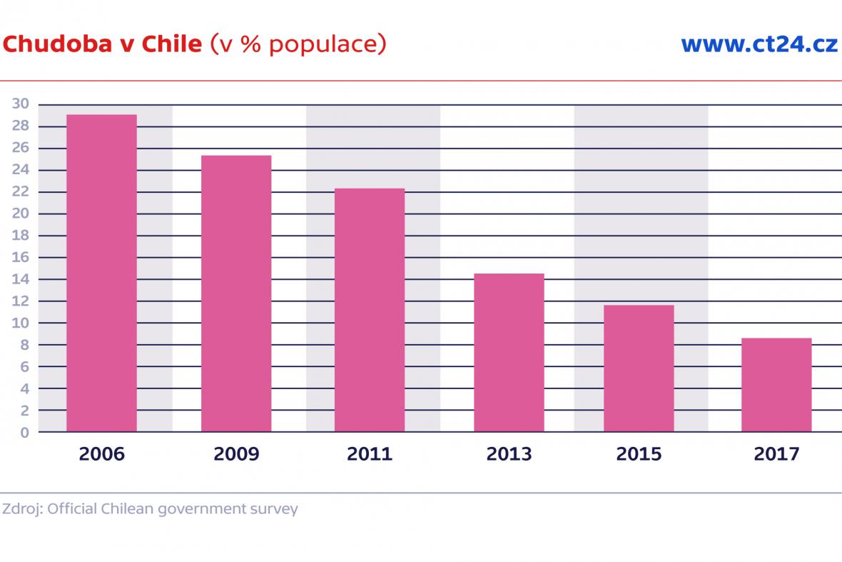 Chudoba v Chile (v % populace)