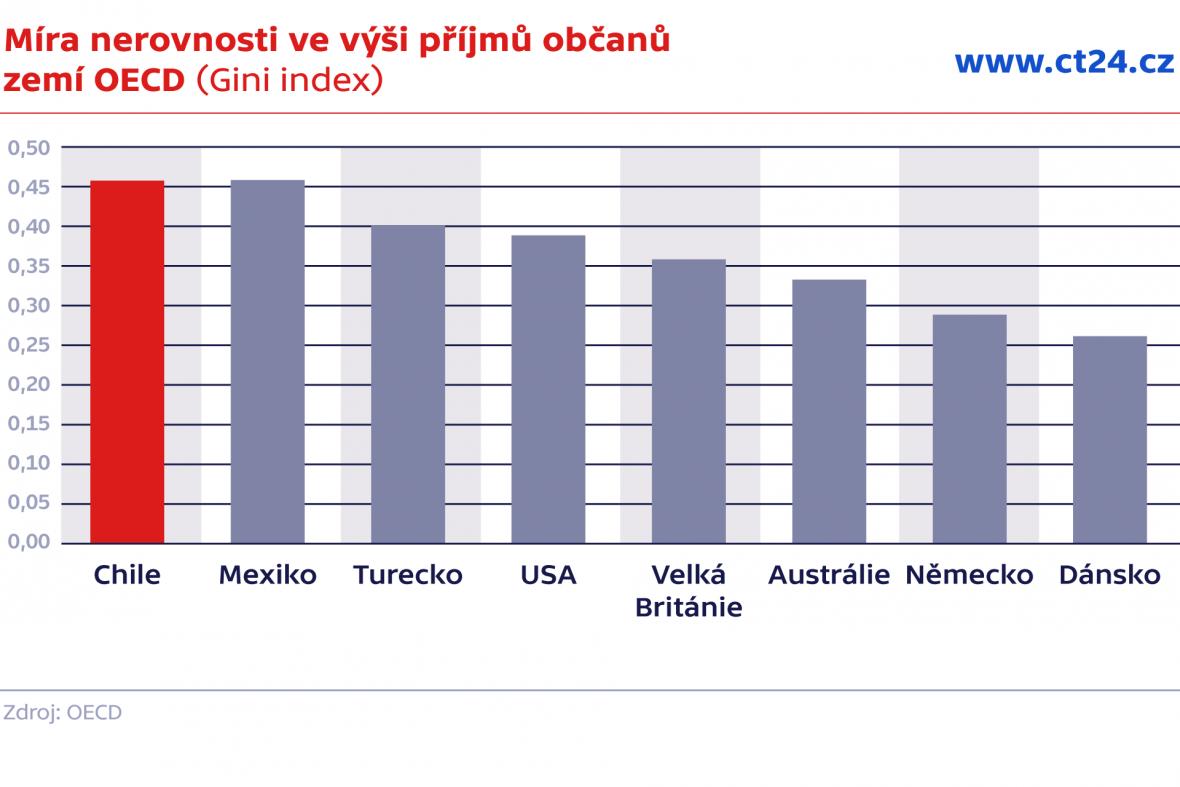 Míra nerovnosti ve výši příjmů občanů zemí OECD (Gini index)