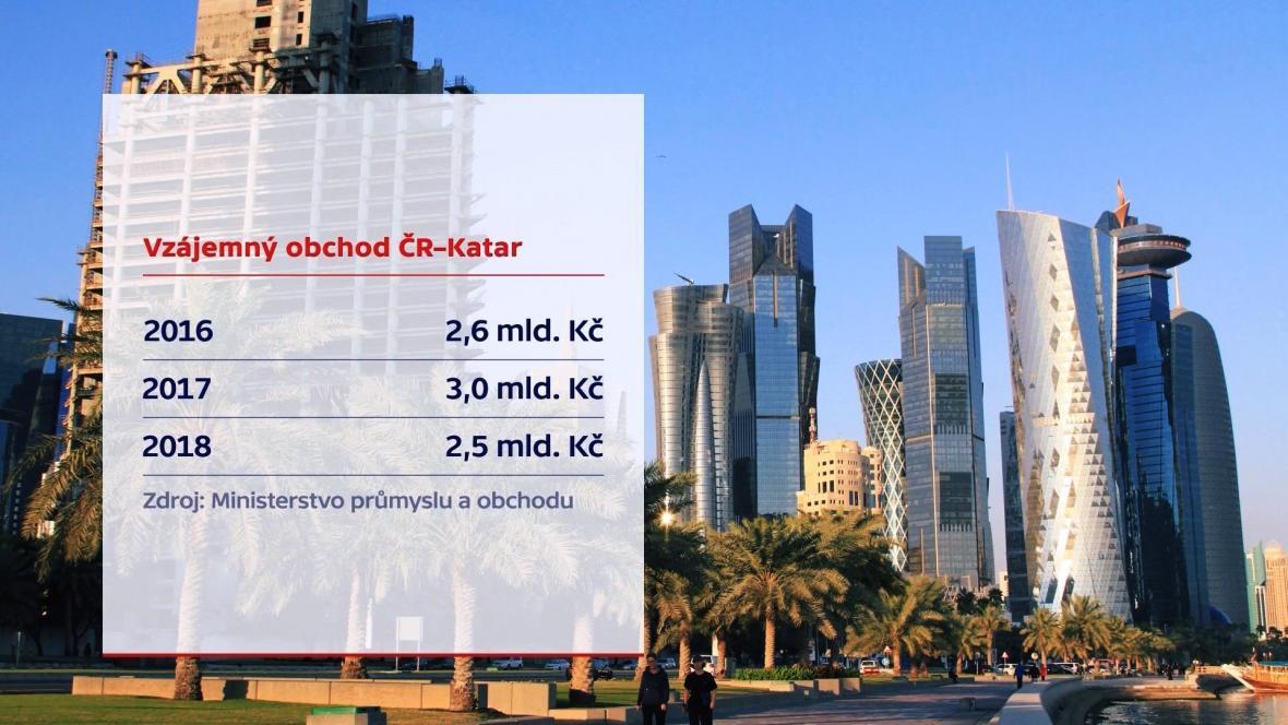 Údaje o společném obchodě Česka s Katarem