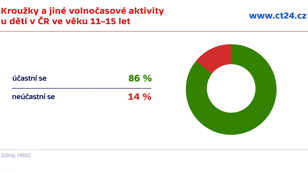 Kroužky a jiné volnočasové aktivity u dětí v ČR ve věku 11–15 let