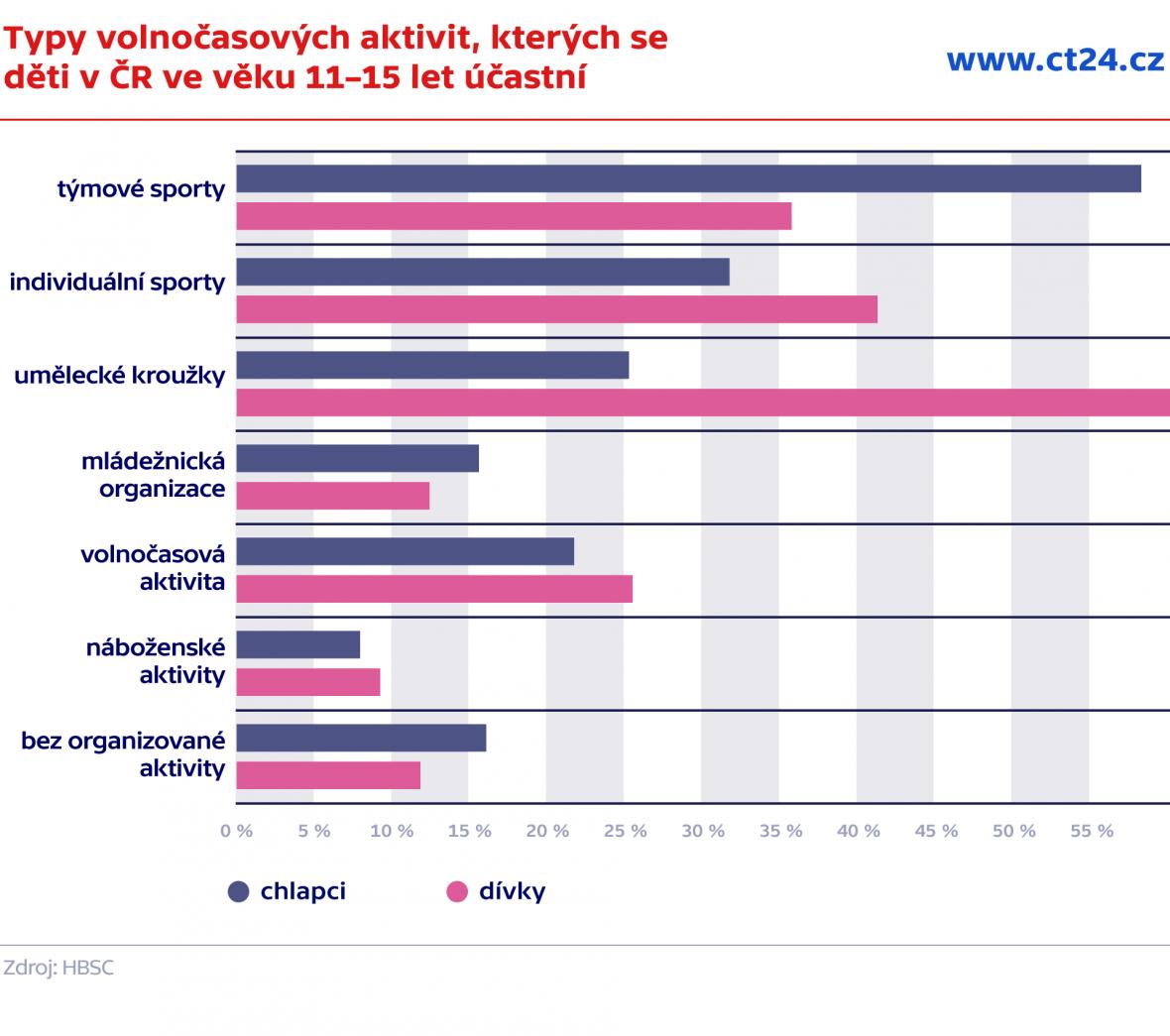 Typy volnočasových aktivit, kterých se děti v ČR ve věku 11–15 let účastní