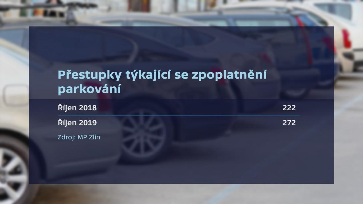 Přestupky kvůli zpoplatnění parkování ve Zlíně