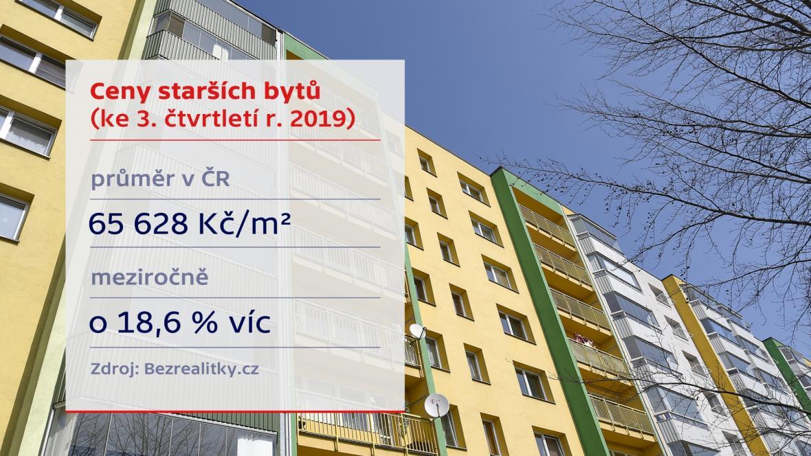 Vývoj cen starších bytů v Česku