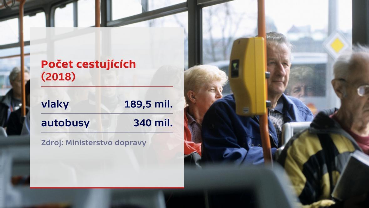 Údaje o cestujících za rok 2018