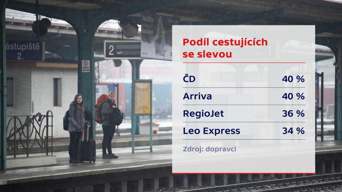 Procentuální podíl cestujících se slevou dle dopravců