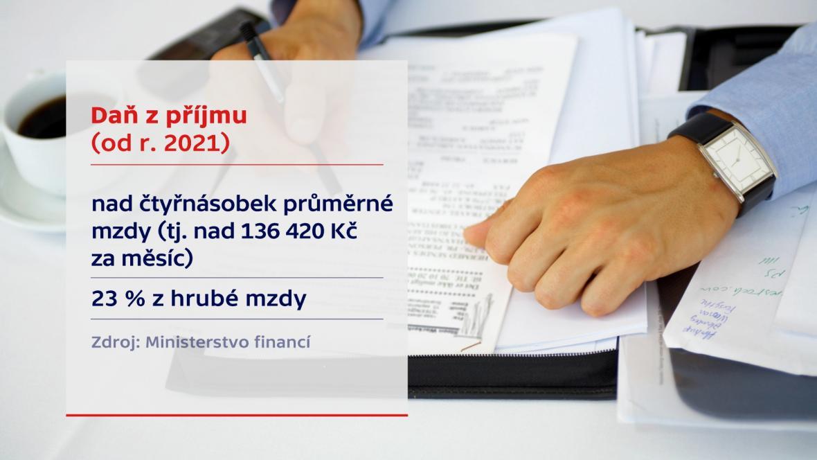 Plánované změny v dani z příjmů