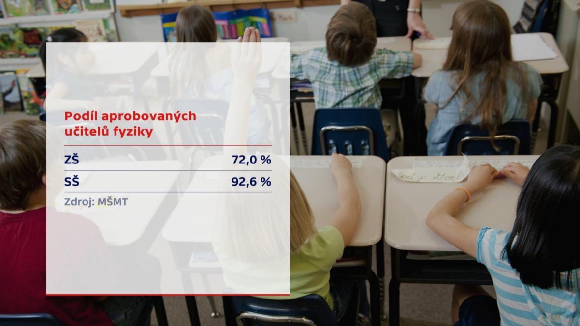 Podíl aprobovaných učitelů fyziky