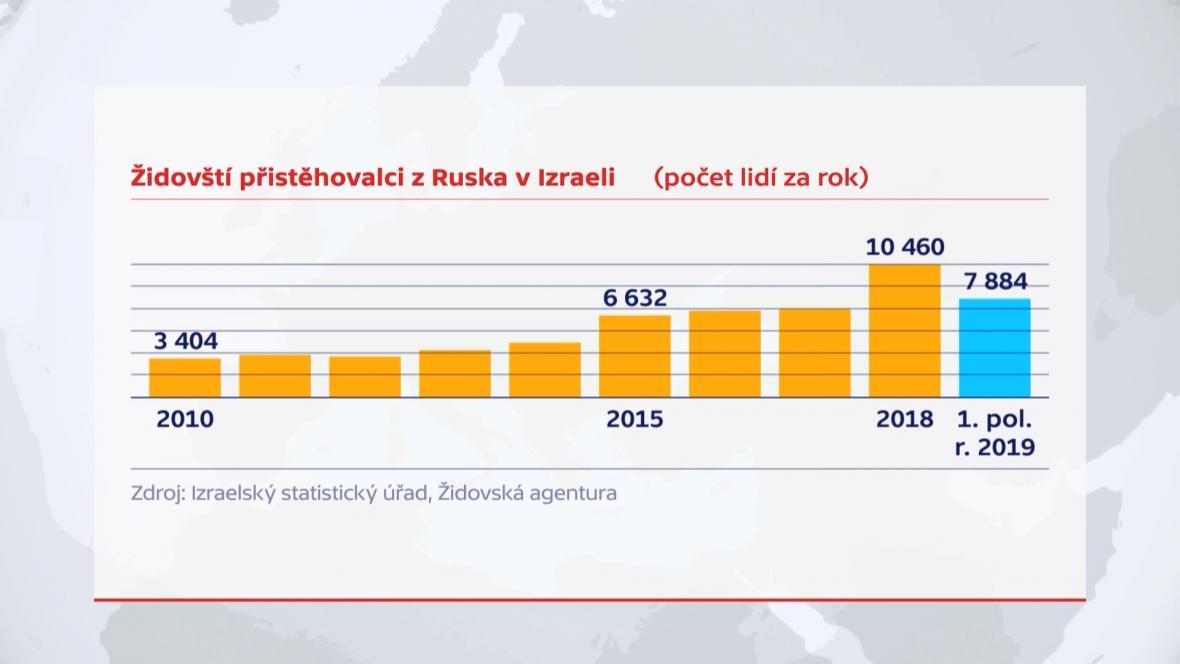 Židovští přistěhovalci z Ruska do Izraele