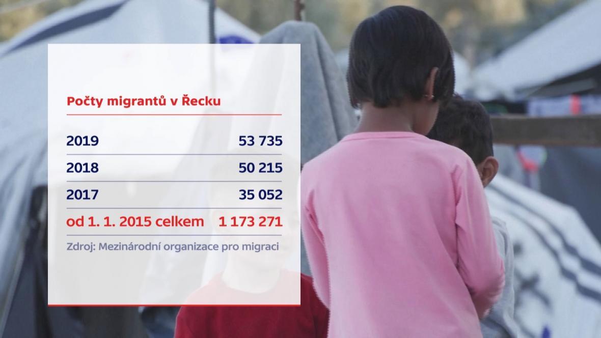 Počty migrantů v Řecku
