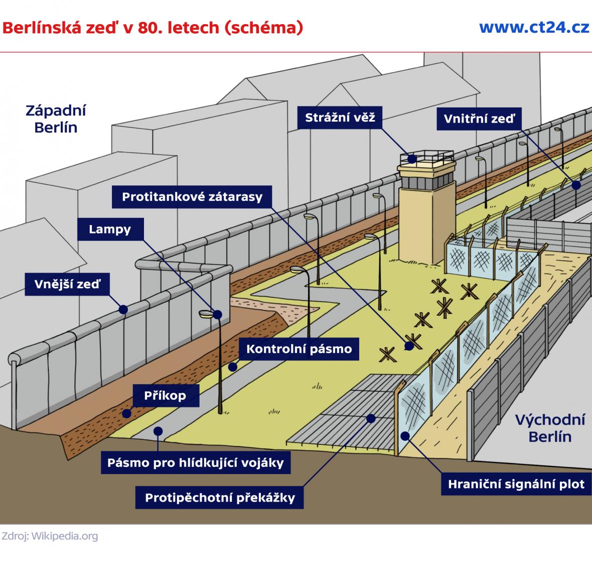 Berlínská zeď v 80. letech (schéma)