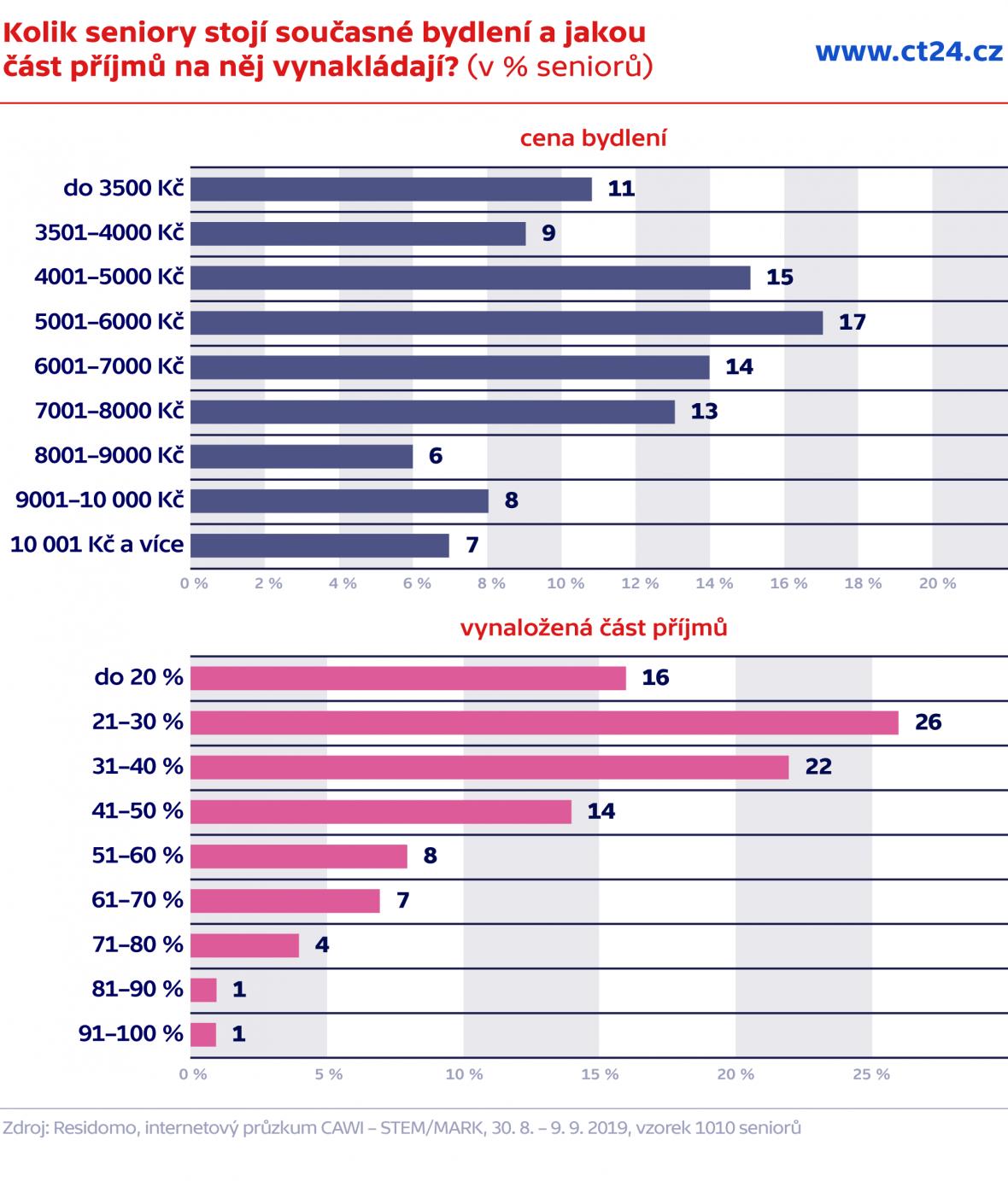 Kolik seniory stojí současné bydlení a jakou část příjmů na něj vynakládají? (v %)