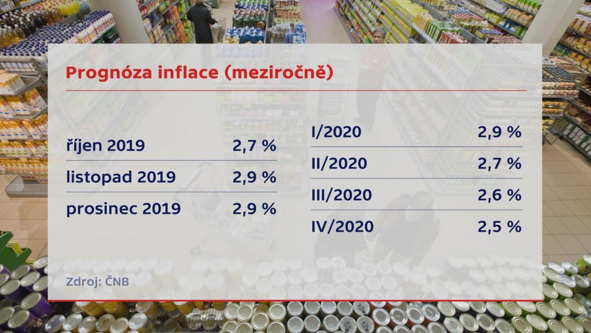 Prognóza inflace podle ČNB