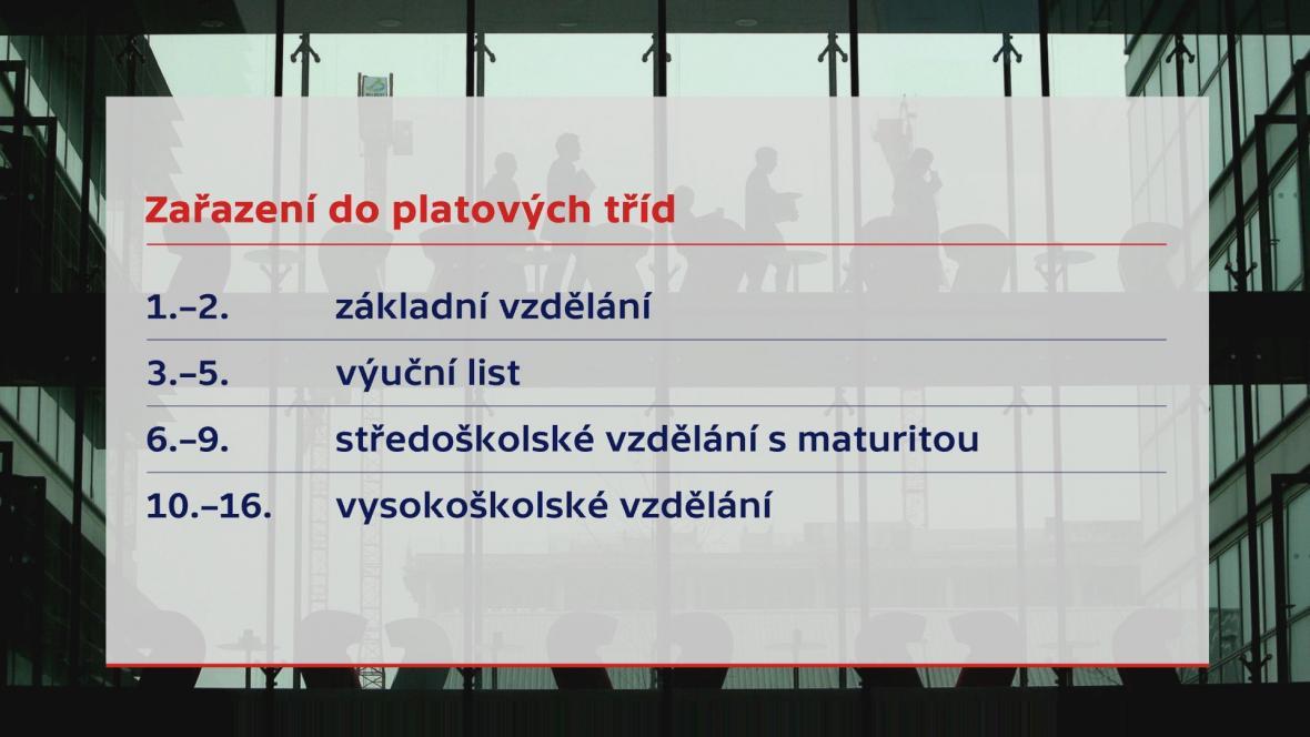 Platové třídy