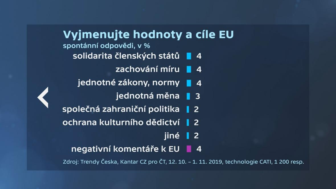 Trendy Česka