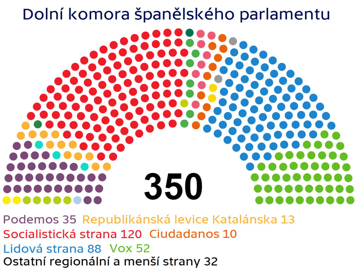 Dolní komora španělského parlamentu po volbách v listopadu 2019