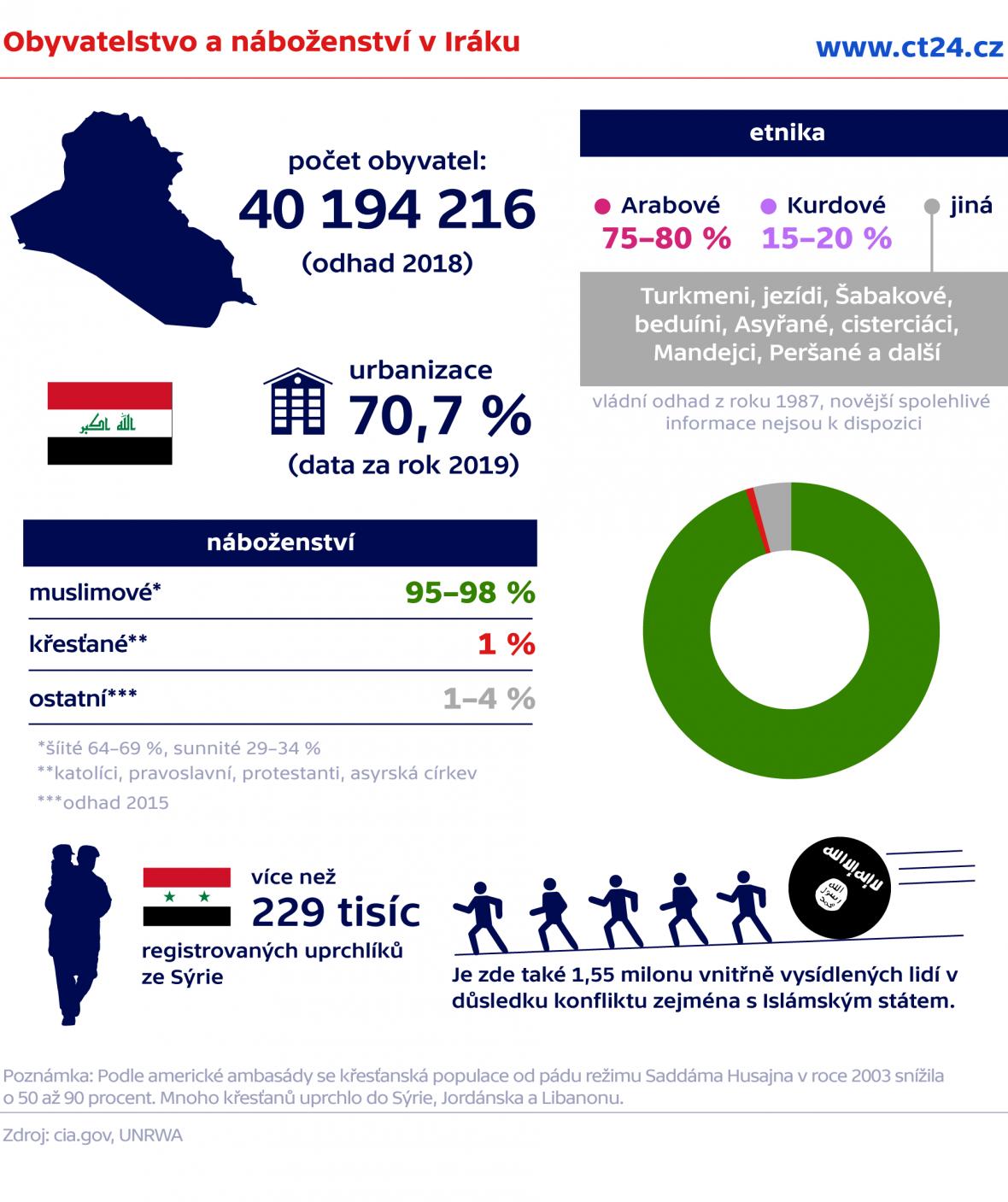 Obyvatelstvo a náboženství v Iráku