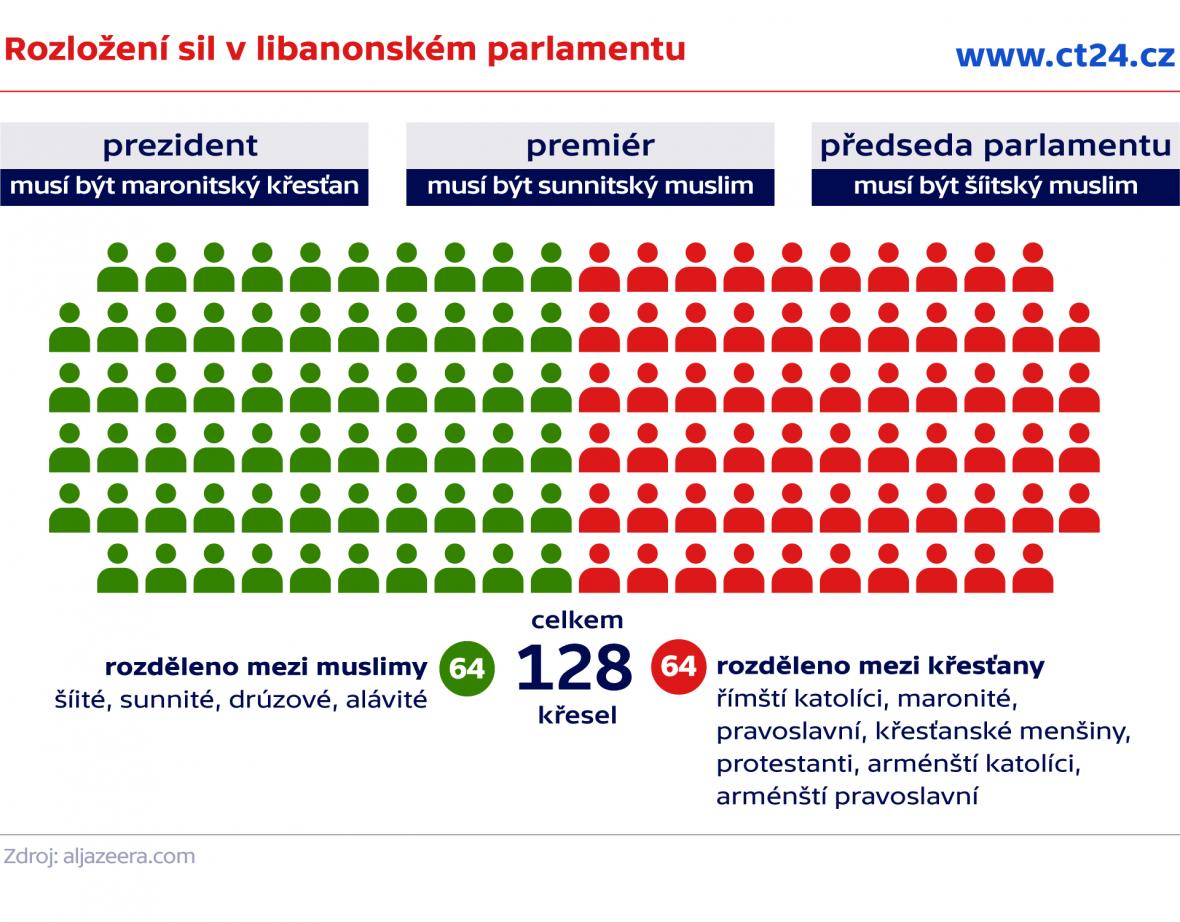 Rozložení sil v libanonském parlamentu