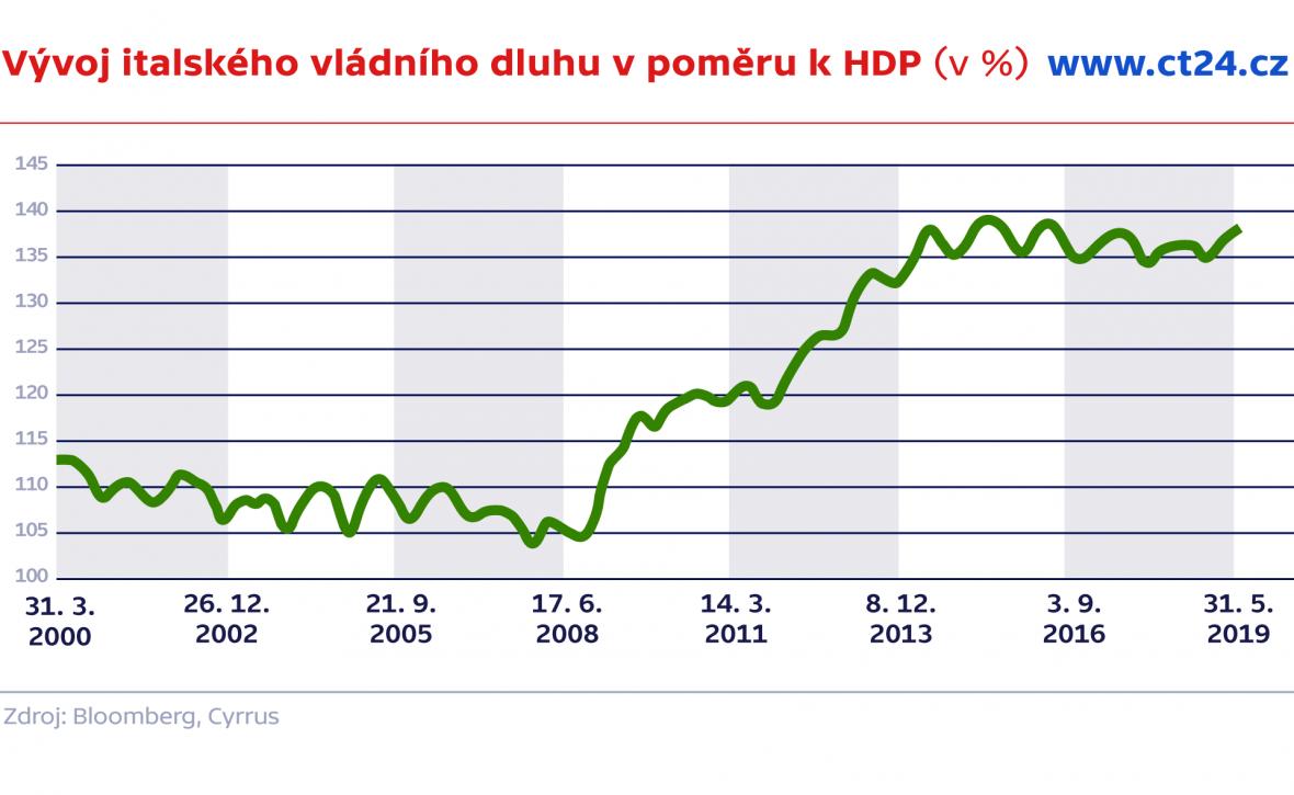 Vývoj italského vládního dluhu v poměru k HDP (v %)