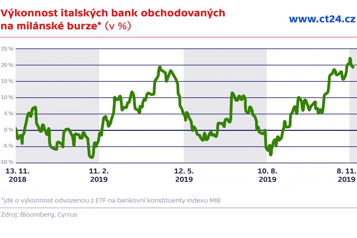 Výkonnost italských bank obchodovaných na milánské burze (v %)