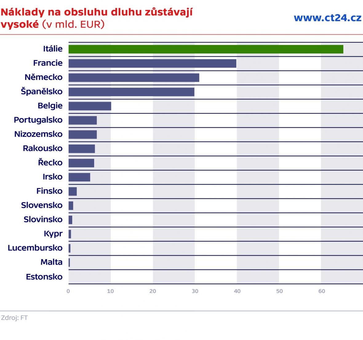 Náklady na obsluhu dluhu zůstávají vysoké (v mld. EUR)