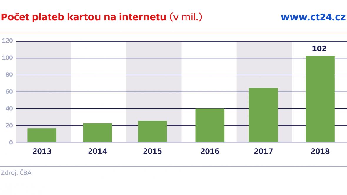 Počet plateb kartou na internetu (v mil.)