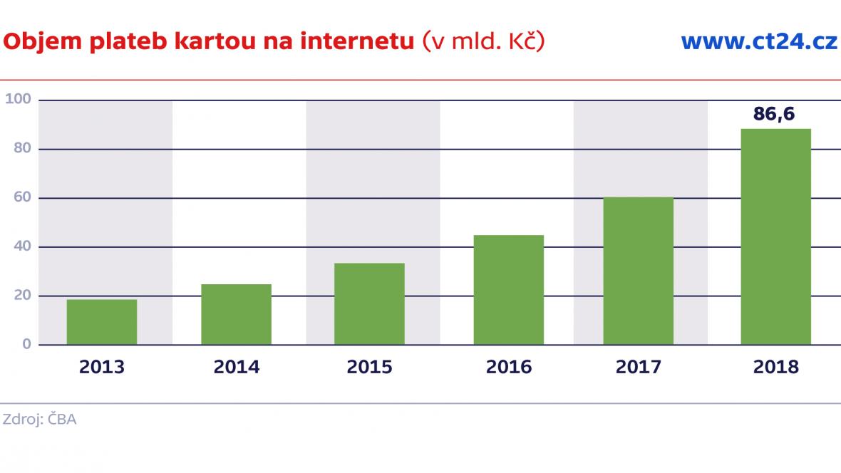 Objem plateb kartou na internetu (v mil.)