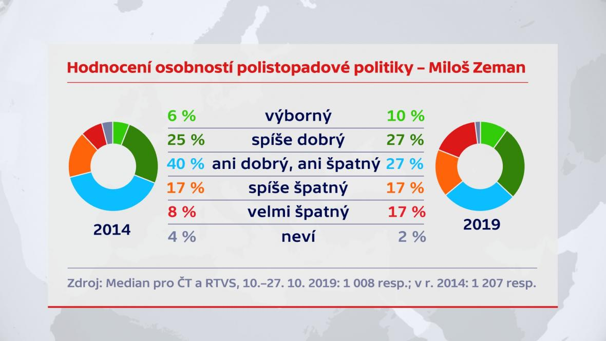 Hodnocení Miloše Zemana