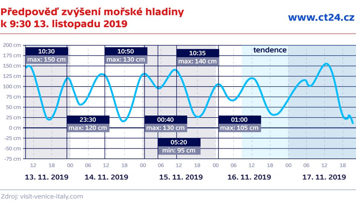 Předpověď zvýšení mořské hladiny k 9:30 13. října 2019