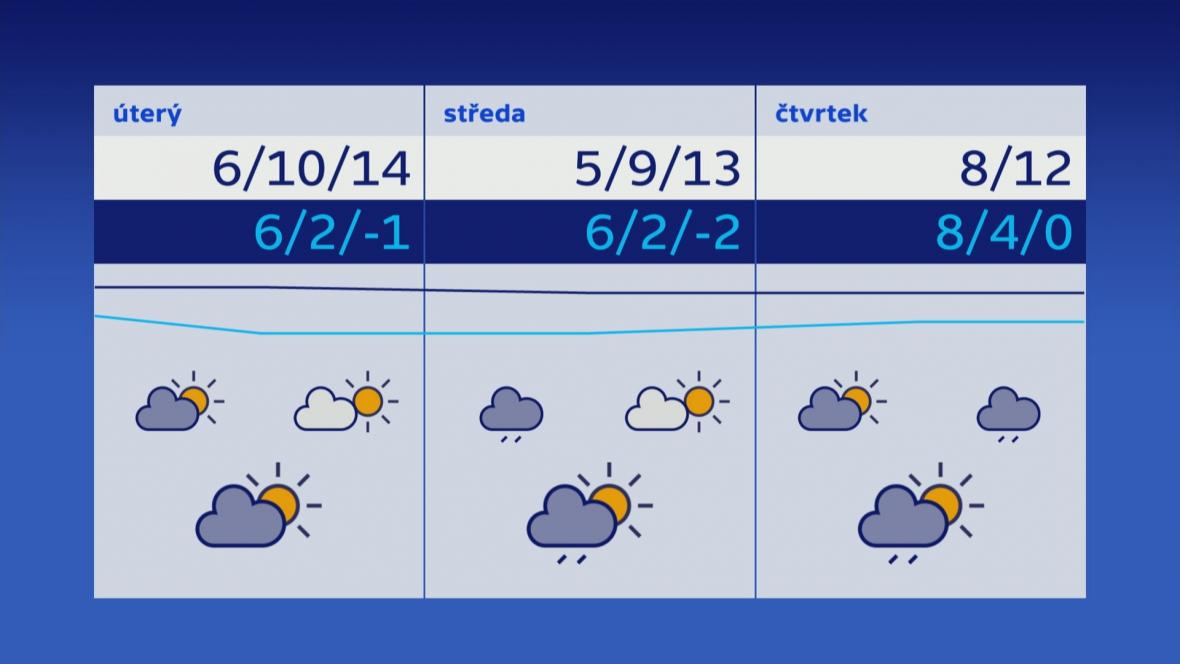 Počasí 19.–21. 11.
