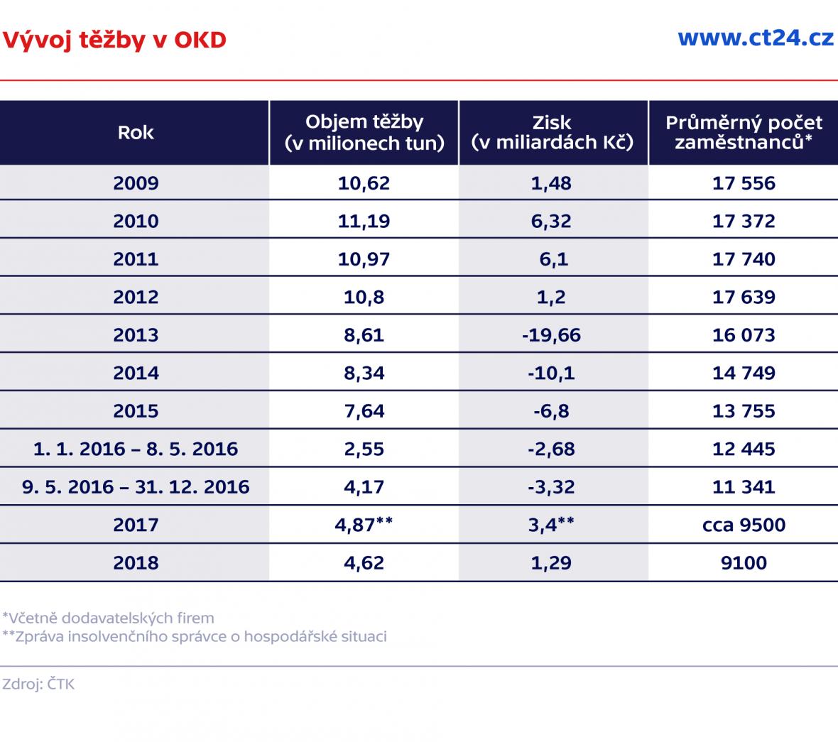 Vývoj těžby v OKD