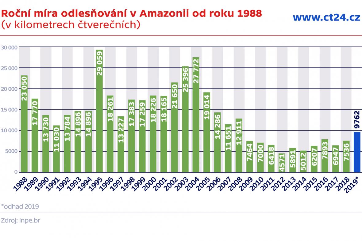 Roční míra odlesňování v Amazonii od roku 1988