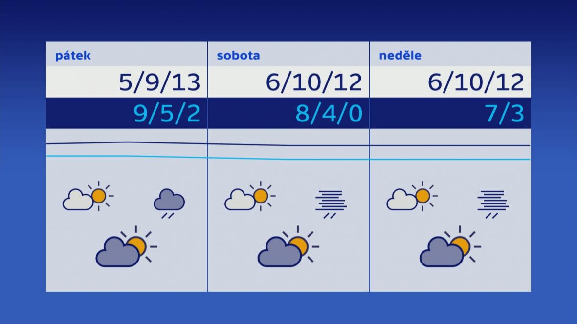 Počasí 22.–24. 11.