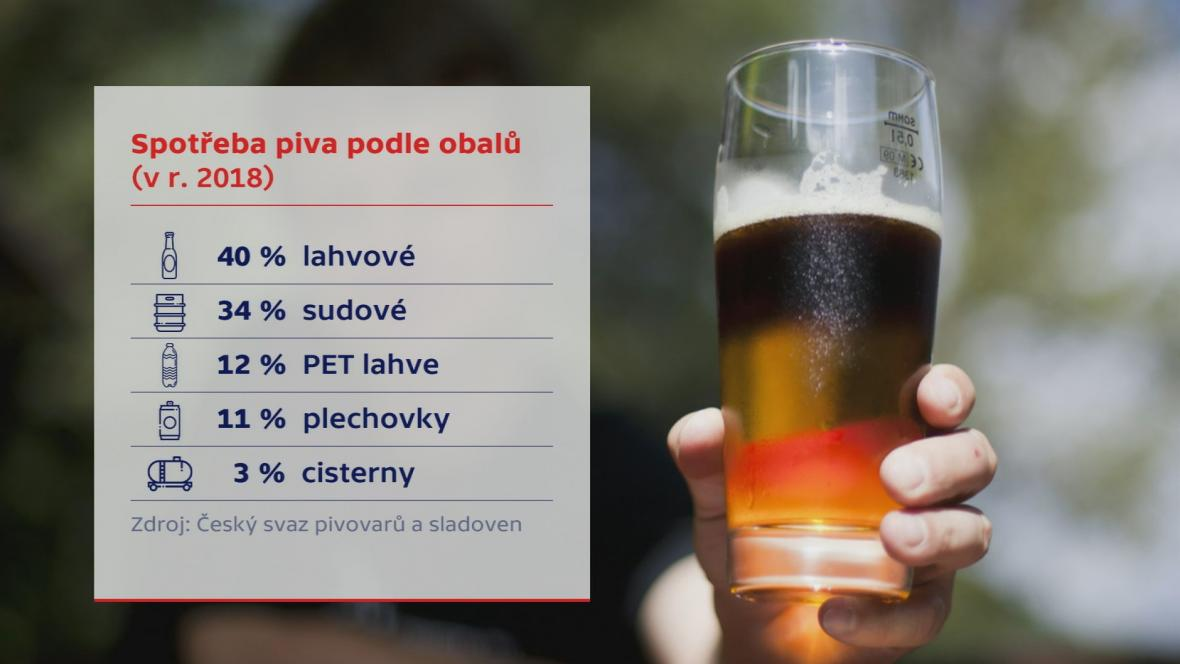 Obaly a pivovary