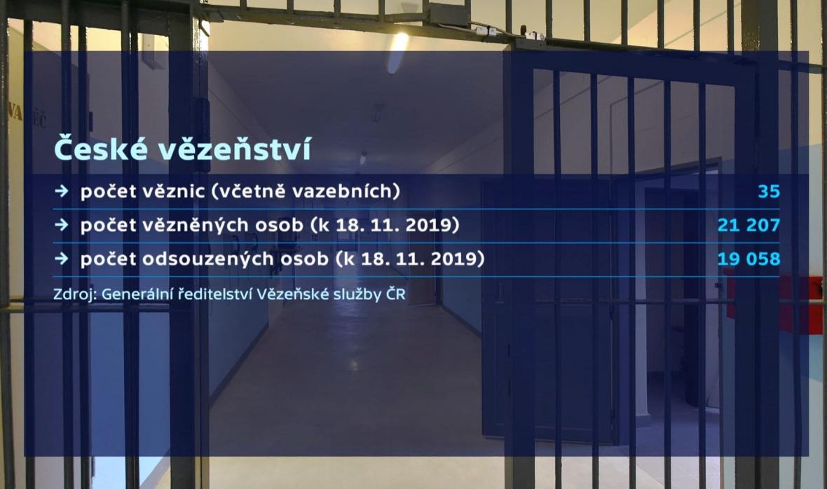 Počty vězňů