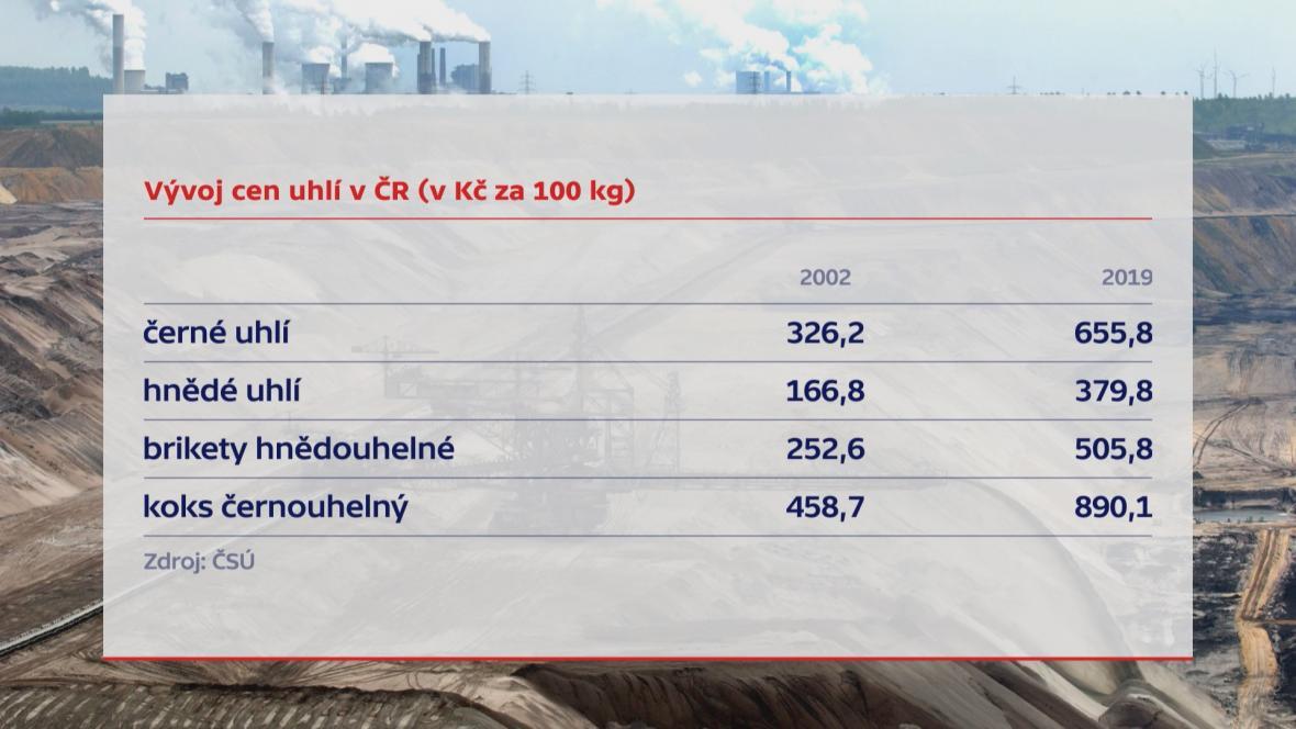 Ceny uhlí v ČR