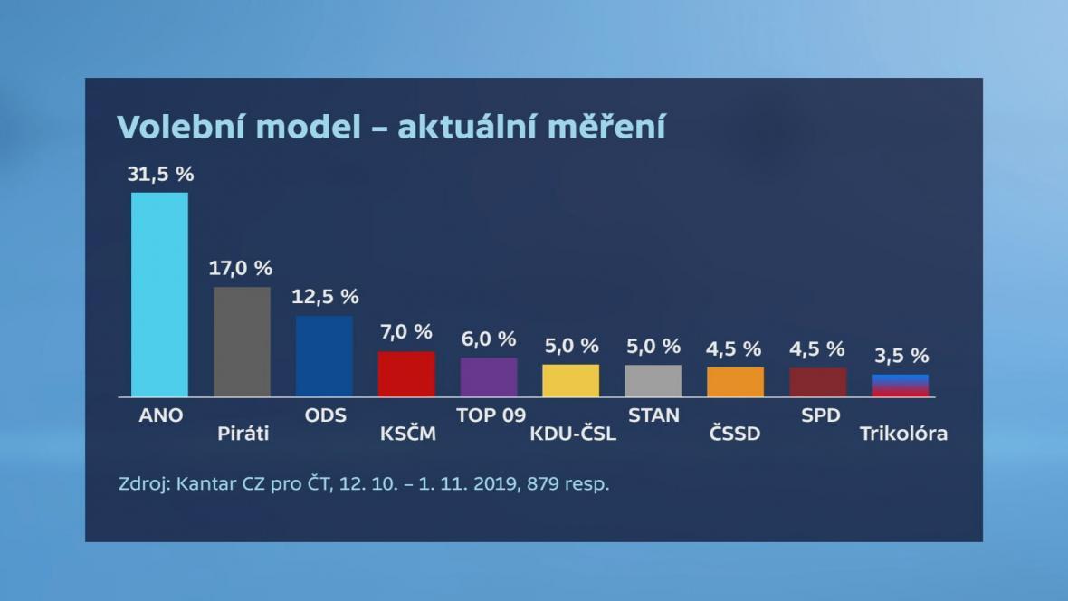Volební model Kantar CZ (12. 10. - 1. 11. 2019)