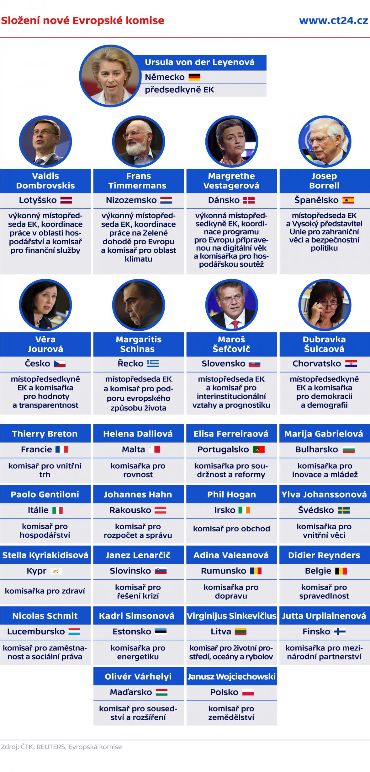 Složení nové Evropské komise