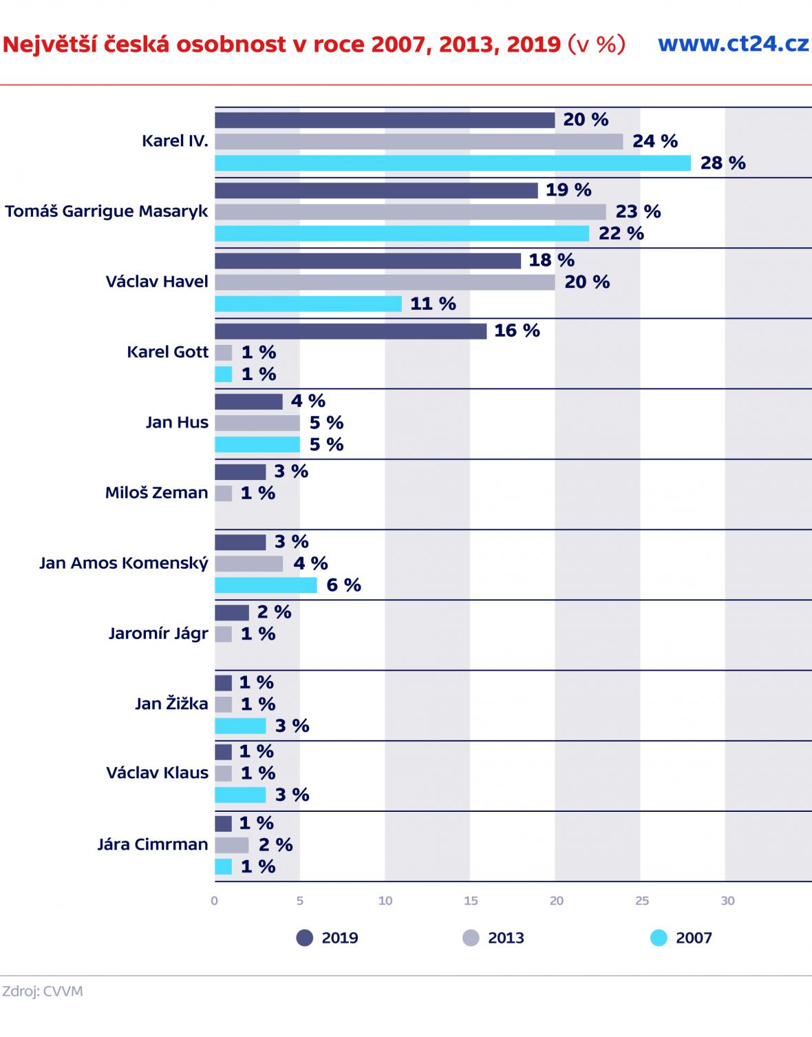 Největší česká osobnost v roce 2007, 2013, 2019 (v %)
