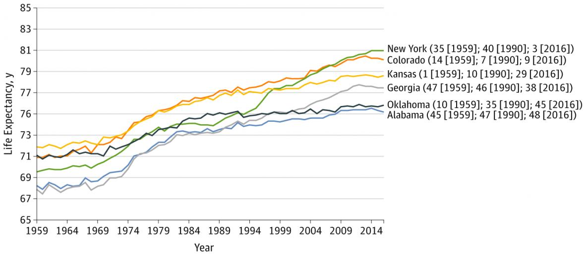 Očekávaná délka v života v různých státech USA