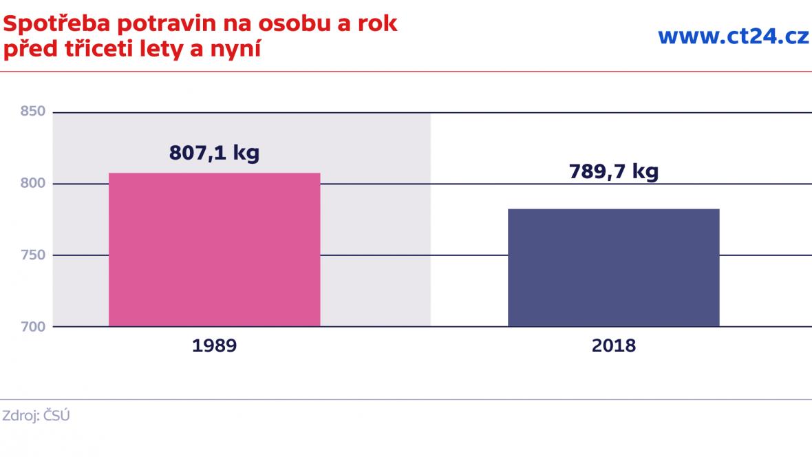 Spotřeba potravin na osobu/rok dnes a před třiceti lety