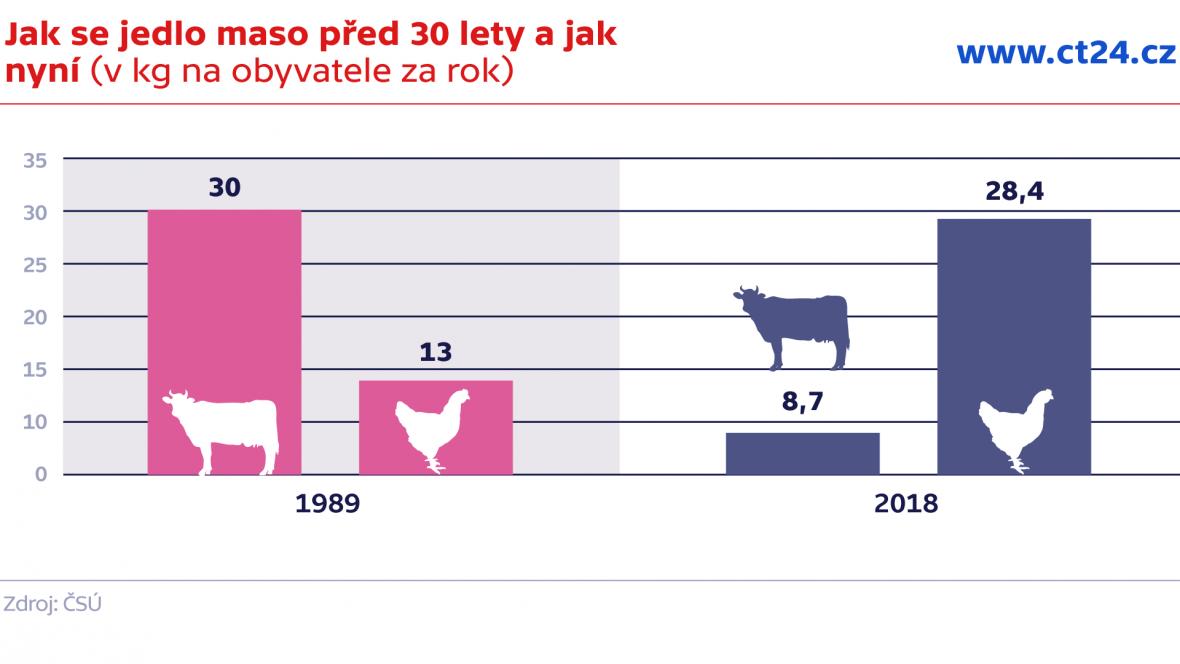 Jak se jedlo maso před 30 lety a jak dnes (v kg na obyvatele za rok)