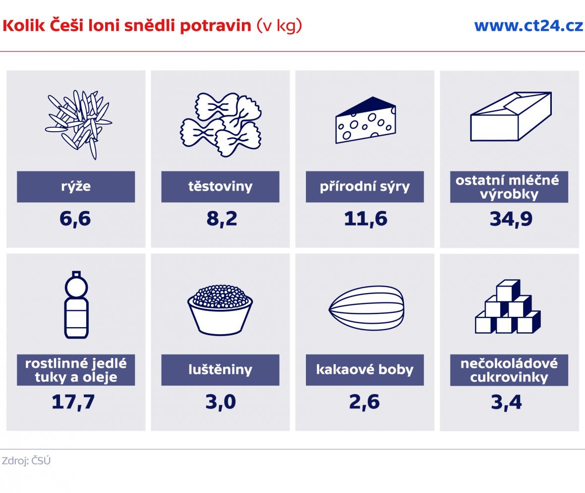 Kolik Češi loni snědli potravin (v kg)