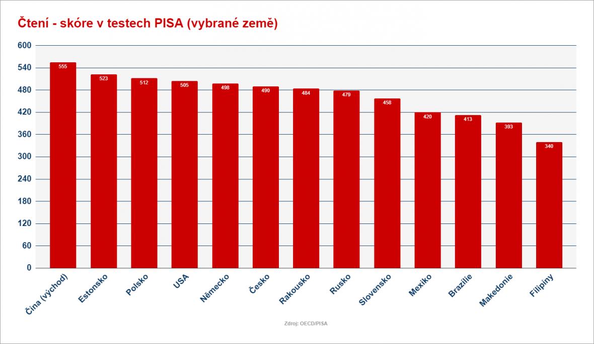 Výsledky testů PISA za rok 2018